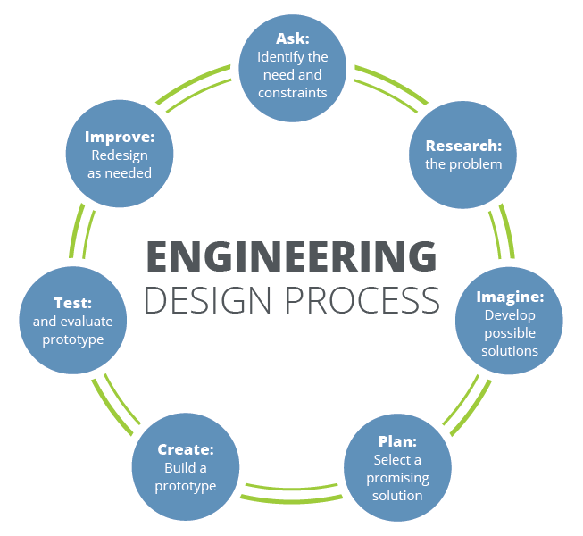 Layout Work Is The Operation Of Engineering Design Process Worksheet Best Image Ficcio Net