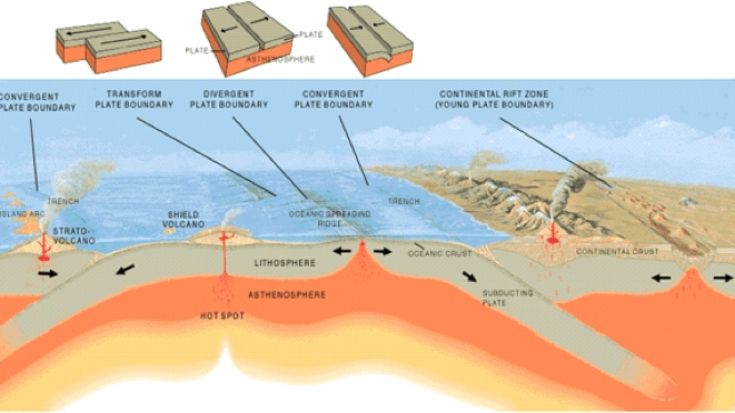Describe three ways that tectonic plates move.  What are the outcomes of this movement? What causes this movement?