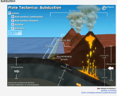 How does subduction change the Earth's surface?