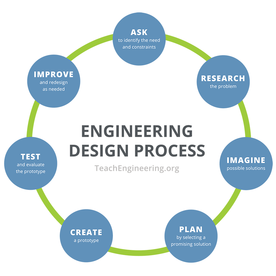 Design Step 1 Identify The Need Activity Teachengineering