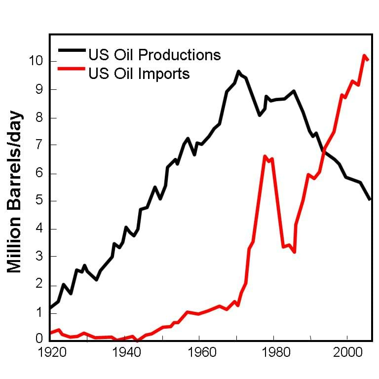 Two lines on a graph show US oil production and oil imports, 1920-2006. Oil production peaked in the 1970s and has been declining since. Other than a dip in the 1980s, oil imports continue to rise.