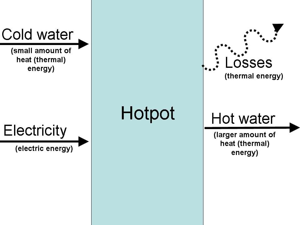 Block flow diagram shows cold water and electricity coming into a hot pot and hot water leaving.