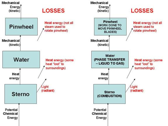A flow chart shows the conversion of energy and losses as Sterno heats water that creates steam to turn a pinwheel.