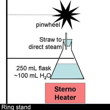 A line drawing shows a heated flask of water emitting steam that spins a pinwheel above the flask.