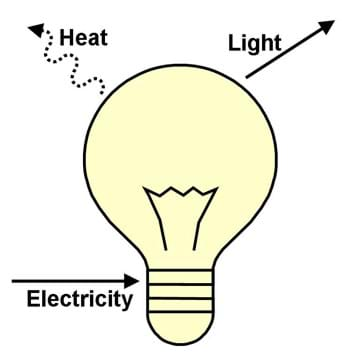 Energy Conversions - Activity - www.TeachEngineering.org