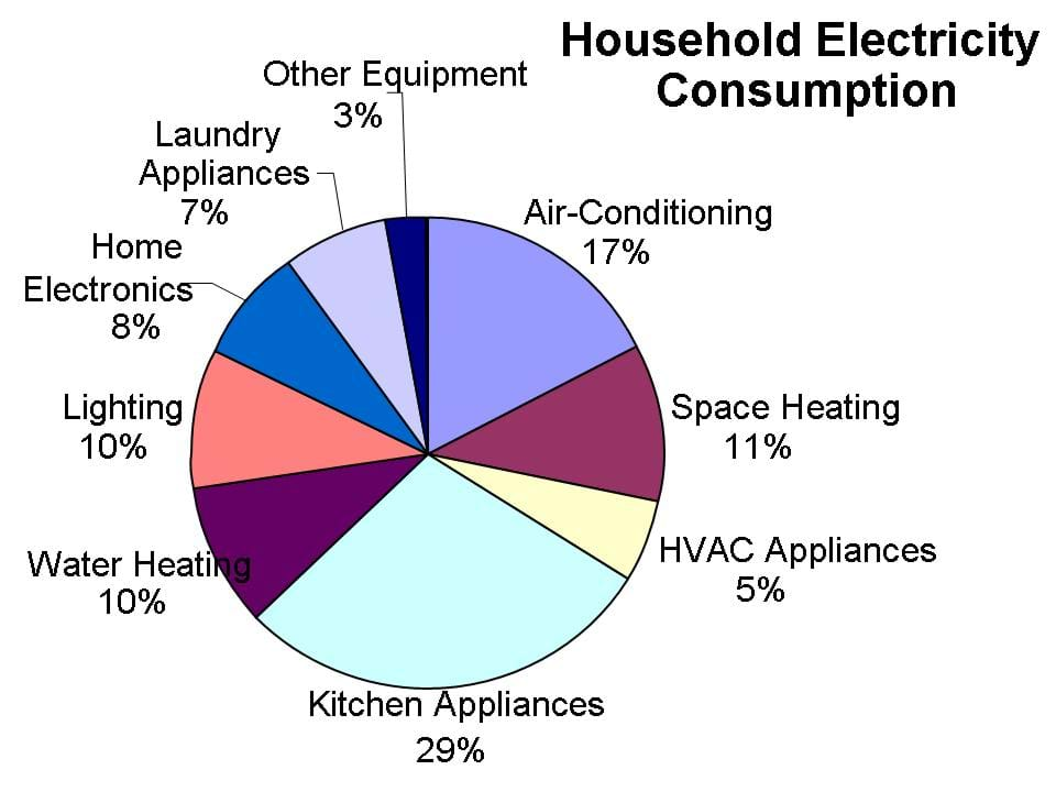 Pie chart shows the relative amounts of electricity consumed in a US household. Kitchen appliances consume the greatest percentage.
