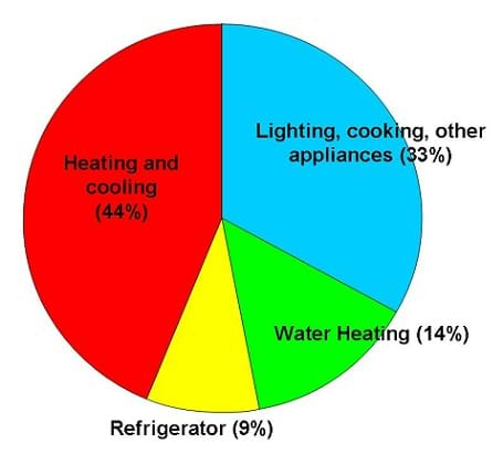 Pie charts show the relative amount of energy consumed in a US household.  Heating and cooling consumes 44% of the total.