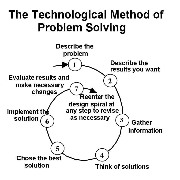 "an analysis of the seven steps of problem solving cycle Are we to have one person complete the entire problem-solving process by themselves or rely on a larger team to find answers to our most vexing analyze : finding out the root cause of the problem (see number 5 ""root cause analysis"" below) is one of the hardest and least explored steps of six sigma."