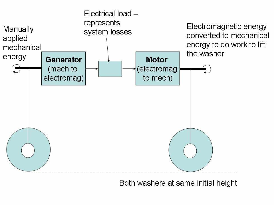 Schematic diagram of efficiency set up.  The left motor acts as a generator that powers the right motor.  Both washers in initial position hanging at the same elevation.