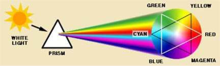 Drawing shows white light from the sun entering a triangular-shaped prism and a rainbow stream of light leaving the prism in the colors red, yellow, green, cyan, blue and magenta.