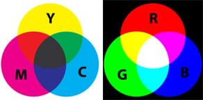 Two diagrams, each with three overlapping circles of color. (left) Yellow, magenta and cyan colors overlap to make red, blue and green with a muddy brown center. (right) Red, blue and green colors overlap to make yellow, magenta and cyan with a white center.