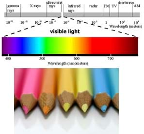 Two images: Drawing shows a rainbow of colors in the visible light portion of a line diagram of the electromagnetic spectrum. Photo shows a spectrum of colored pencils.