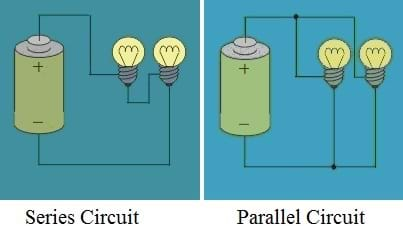 Two diagrams: (left) A simple series circuit with a battery and two lightbulbs in series. (right) A simple parallel circuit with a battery and two lightbulbs in parallel.
