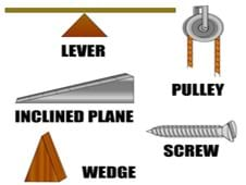 Simple drawings of a lever (looks like a seesaw), pulley, inclined plane (looks like a ramp), a flat-headed screw and a wedge (looks like a triangular piece of wood).