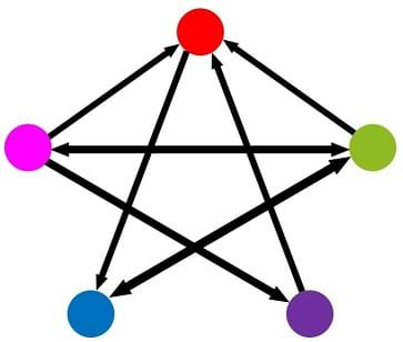 A red, pink, blue, purple and green circle are connected with 7 arrows. The red is connected to the blue. The pink is connected to the red, green and purple. The blue is connected to the green. The purple is connected to the red. The green is connected to the red, pink, and blue.