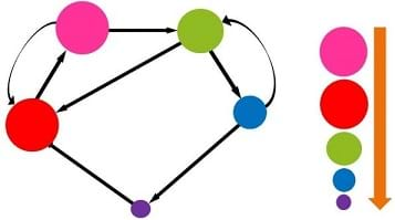 A red, pink, purple, blue and green circle are attached with 8 arrows. The red is connected to the green and pink. The pink is connected to the red. Purple is connected to the pink. Blue is connected to the purple and green. Green is connected to the pink. The pink and red circles are the same size, the green circle is a bit smaller, then blue, then purple.