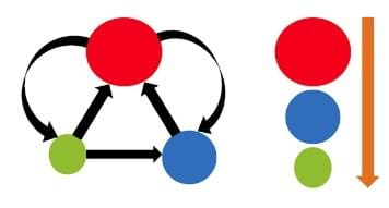 A large red, medium blue and small green circle are connected with 5 arrows. The red circle is connected to the green and blue circles, the blue circle is connected to the red circle and the green circle is connected to the red and blue circles.