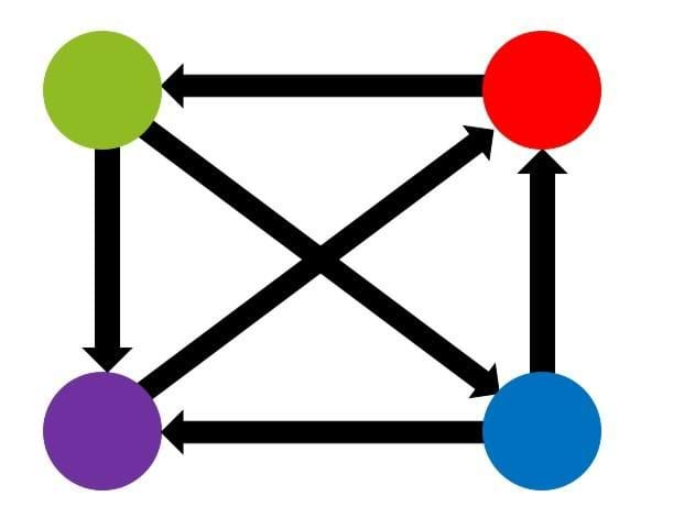 A green, red, purple and blue circle are connected with 6 arrows. The green is connected to the blue and purple, the purple is connected to the red, the blue is connected to the purple and red, and the red is connected to green.