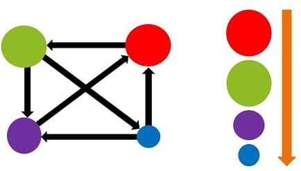 A green, red, purple and blue circle are connected with 6 arrows. The green is connected to the blue and purple, the purple is connected to the red, the blue is connected to the purple and red, and the red is connected to green. Green and red are the largest and the same size, then purple, then blue.