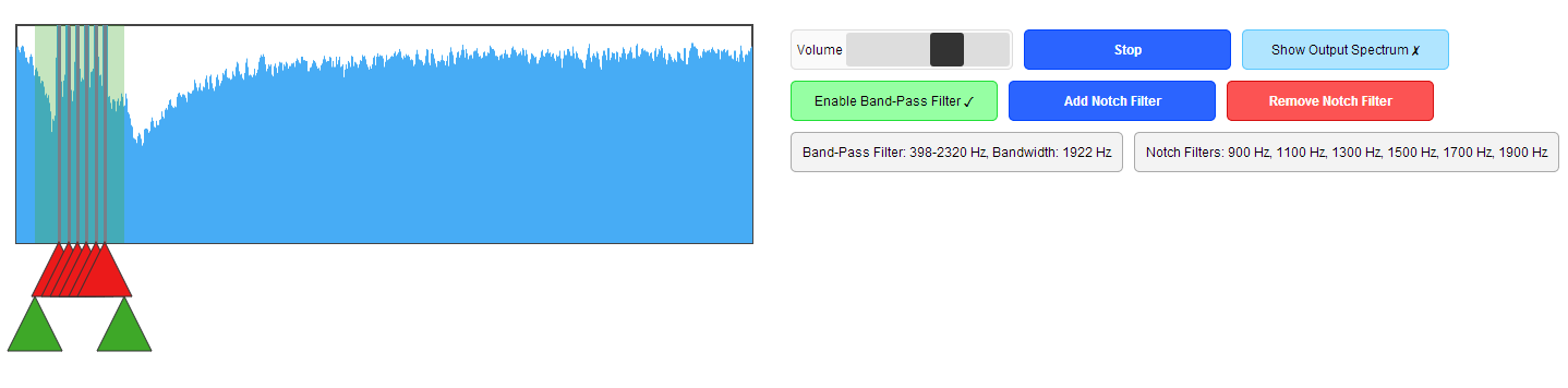 A very similar screenshot to Figure 2, but now the appropriate filters are placed in the correct spots on the waveform. The band-pass filter is noted as 398-2320 Hz, bandwidth 1922 Hz, and the notch filters are indicated as 900, 1100, 1300, 1500, 1700 and 1900 Hz. An additional button is labeled: Remove Notch Filter.
