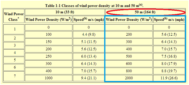 Table showing the classes of wind power density at 10 m and 50 m.