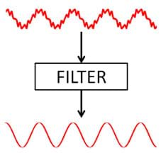 A diagram shows a rough, wavy red line (a noisy waveform) with an arrow to a filter and another arrow exiting the filter and pointing at the same wavy red line, now thinner and smoother (pure, filtered waveform).