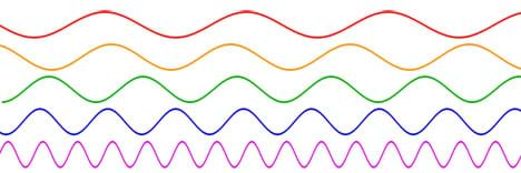 A drawing shows five up-and-down lines (waveforms of different frequencies) drawn horizontally one above the other, in different colors from lowest frequency on top to highest frequency on bottom. From lowest to highest frequency the waveforms become more squiggly. Colors, top to bottom, are red, orange, green, blue, violet/pink.