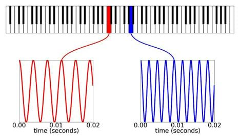 A diagram shows a piano keyboard with plots of the frequencies of two notes.