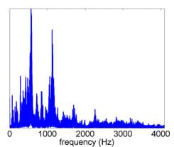 A graph plots frequency (0 to 4000 Hz) of a signal, showing the largest peaks at frequencies with low amplitudes (left side of graph, 0-1100 Hz).