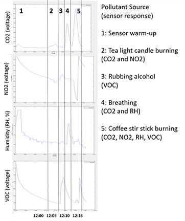 A screen capture shows four graphs of data from this activity, along with explanations. Data is plotted to show sensor responses during five phases: sensor warm up (phase 1) and four pollutant sources. Phases 2-5 are: burning tea light (votive) candle = CO2 and NO2; rubbing alcohol = VOC; breathing = CO2 and RH; burning wooden coffee stir stick = CO2, NO2, RH, VOC.