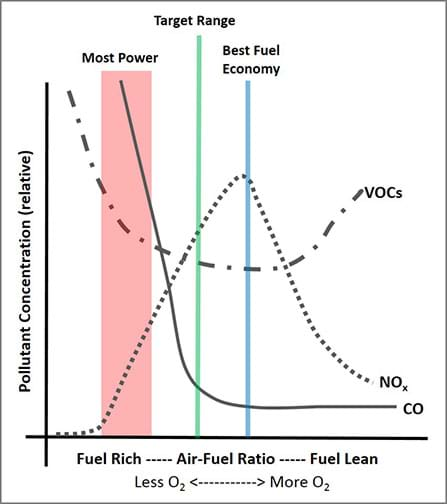 A graph depicts how emissions of particular pollutants vary with different air-to-fuel ratios. Lines show the levels of CO, NOx and VOCs. Shaded areas and lines show regions of most power, target range, and best fuel economy.