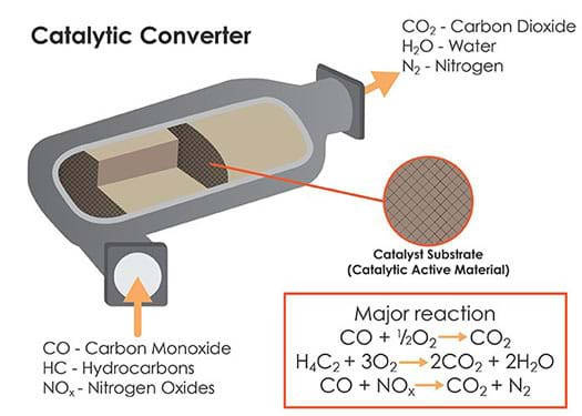 A cutaway diagram shows the emission inputs (carbon monoxide, hydrocarbons, nitrogen oxides) and outputs (carbon dioxide, water, nitrogen) of a catalytic converter device. The process requires a catalytic substrate (catalytic active material) with the major reactions of CO + ½ O2 > CO2; H4C2 + 3O2 > 2CO2 + 2H2O; and CO + NOx > CO2 + N2.