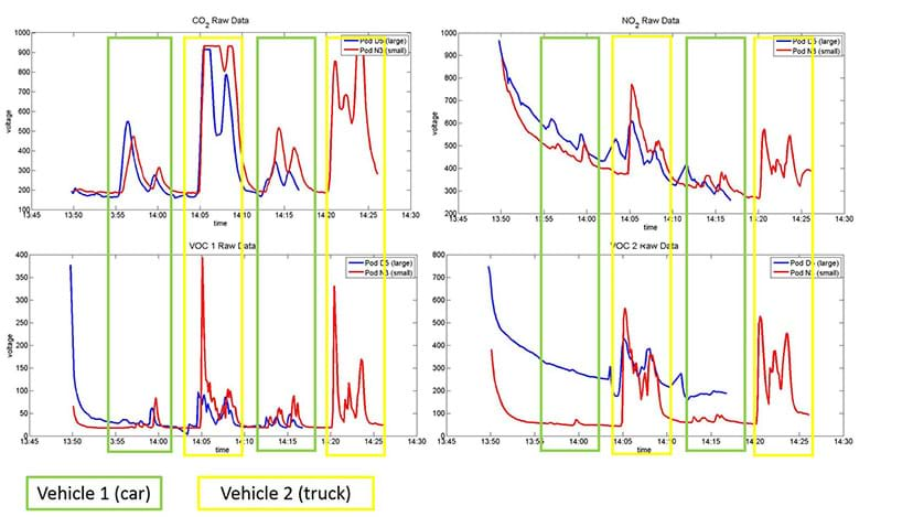 Four time series plots for CO2, NO2 and two different VOC sensors. The plots depict how the emissions vary between two different vehicles, a car and a truck.