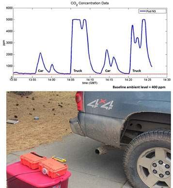 A photograph shows a low-cost air quality monitor (a Pod; looks like two small plastic tackle boxes) placed on a box behind a truck tailpipe to capture emissions data. Above the photo is a graph that plots carbon dioxide measured in emissions for four vehicles; the plotted line shows that two trucks have much higher emissions than two cars.