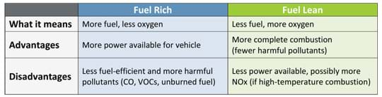 A three-column by three-row table provides comparative information. Fuel rich means more fuel and less oxygen, with the advantages of more power available for the vehicle and disadvantages of being less fuel-efficient and producing more harmful pollutants (CO, VOCs, unburned fuel). Fuel lean means less fuel and more oxygen, with the advantages of more complete combustion (fewer harmful pollutants) and the disadvantages of less power available and possibly more NOx produced (during high-temperature combustion).
