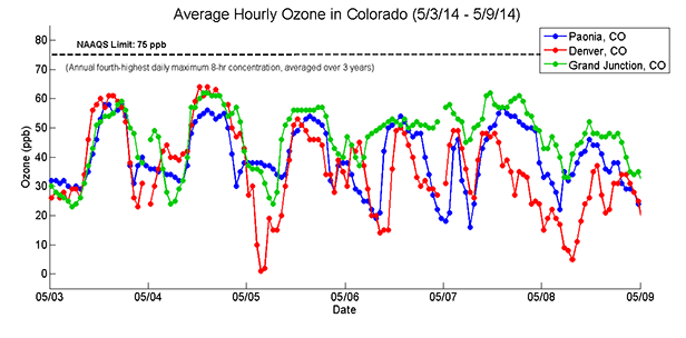 "A graph shows a time series plot of the ""average hourly ozone in Colorado, May 3-9, 2014,"" which is the variable ozone levels in three Colorado cities (Paonia, Denver, Grand Junction) over the course of a week. The blue, red and green lines show similar patterns, going up and down daily."