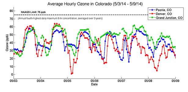 Understanding the Air through Data Analysis - Activity