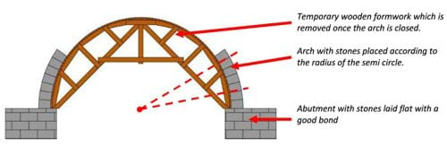 A diagram shows the side view of an arch midway through construction. A semicircular-shaped temporary wooden formwork supports the placement of stones along its curve to create an arch shape; this support structure will be removed once the arch is closed. The arch is composed of stones placed according to the radius of the semicircle formwork. At the left and right bottom sides of the arch are abutments (like low walls) built with stones laid flat with a good bond.