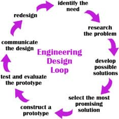 cub_creative_activity1_image1newweb design step 1 identify the need activity teachengineering