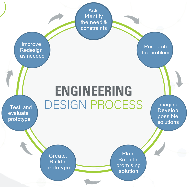 Design Step 1: Identify the Need - Activity - TeachEngineering