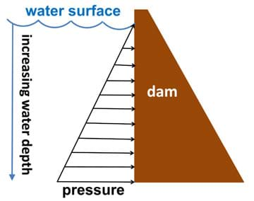 A diagram shows the side view of a dam holding back a reservoir of water. Below the water surface, arrows show increasing pressure with increasing water depth.