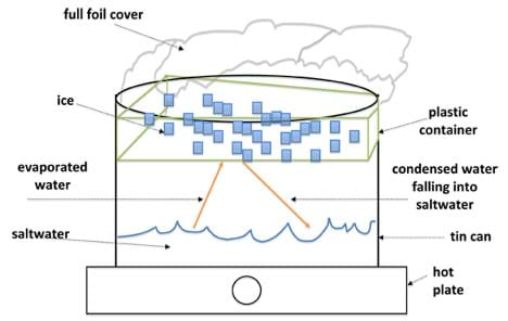 Sketch shows a tin can containing some saltwater, sitting on a hot plate. Arrows show evaporated water moving up onto the bottom of a foil-covered plastic container of ice, which cools the vapor into water, which falls down into the tin can.