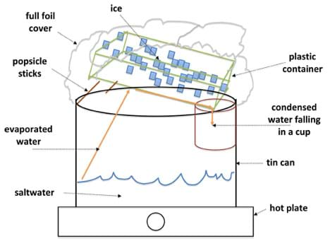 Sketch shows a tin can containing some saltwater, sitting on a hot plate. Arrows show evaporated water moving up onto the bottom of a foil-covered plastic container of ice, which cools the vapor into water, and is angled to direct the clean water into a cup.