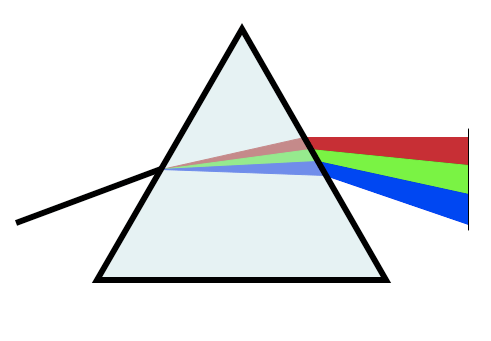 Drawing of a white beam of light entering a pyramidal prism, the beam refracting, and departing the prism as a rainbow-colored beam.