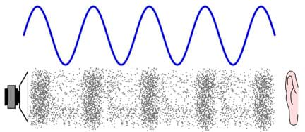 A drawing shows the physical manifestation of a sound wave through air from a speaker to a human ear. Above the drawing, a blue sound wave is depicted from the speaker to the ear, illustrating the high peaks and low valleys of the sound wave.