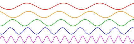 A diagram shows five horizontal (sine) waves of increasing frequency that are different colors and wavelengths, and stacked vertically for easy visual comparison. The top, red line has long wavelengths. The next orange, green and blue lines (from top to bottom) have wavelengths in between very long and very short. The bottom-most, bright purple line has very short wavelengths; its peaks and troughs are much closer together than the red wave. The colors coordinate to the frequencies of the visible spectrum.