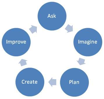 A graphic illustrating the engineering design process. Shown are five blue circles, arranged in a circle with the following words, arranged clockwise: Ask, Imagine, Plan, Create and Improve.