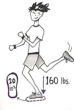 Sketch of a jogging boy. An arrow shows the downward force of 160 pounds. A foot-shaped area is marked as 20 square inches.