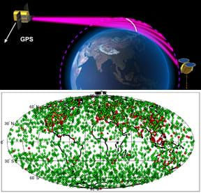 Two images: A diagram of the Earth shows five pink lines from an orbiting GPS satellite, arcing as they pass through the Earth's atmosphere, being received by a LEO satellite. An oval map of the Earth and its continents is nearly completely covered with green dots.