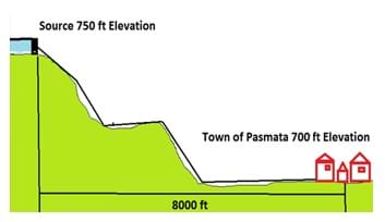 A cross section elevation drawing shows the town of Pasmata at 700 ft elevation with pipes to its water source 8000 feet away, horizontally, and at 750 feet elevation.